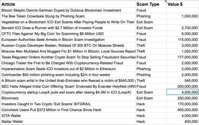 0_1519971749825_bitcoin-scam-696x437.png
