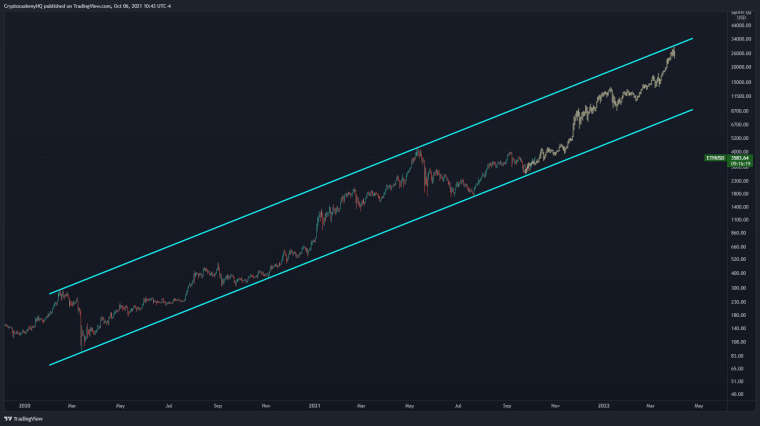 0_1633586232186_eth_graph.jpg